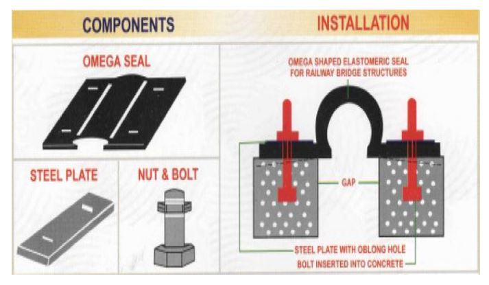 Bridge expansion joints strip seal